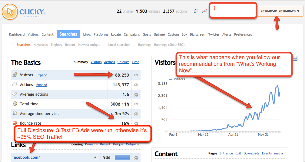 In Under 5 Months, This Site Pulled In Close to 90,000 Visitors (95% from Google!)