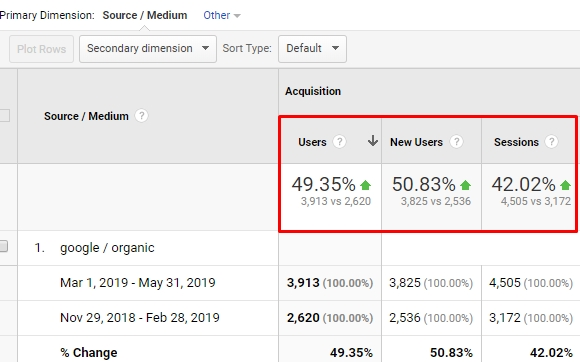 Google Analytics dashboard with results from Posirank's managed seo services
